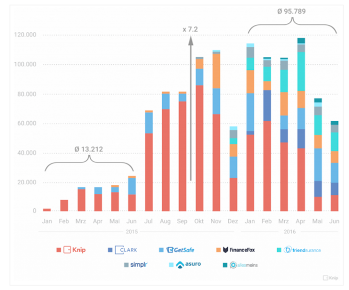 Downloads von Insurtech-Unternehmen (Quelle: Knip)
