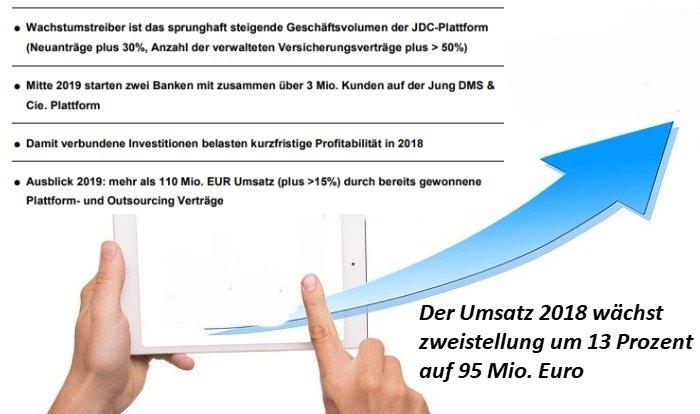 Die JDC Group AG (ISIN DE000A0B9N37) hat ihre Finanzzahlen 2018 veröffentlicht.